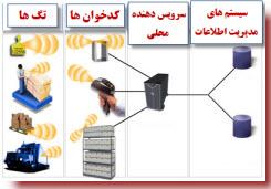 آشنایی اولیه با فناوری RFID - گروه توسعه مهندس خسرو یعقوبی