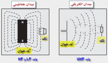 دو نوع آنتن و تگ RFID