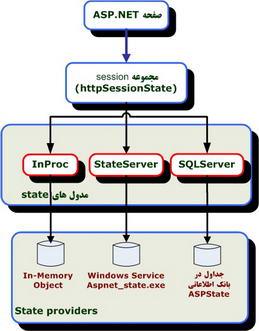 معماري session state در ASP.NET