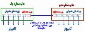 اتصال دو هاب با پورت Uplink و کابل Straight