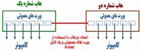 اتصال دو هاب با استفاده از پورت معمولی و یک کابل X-over