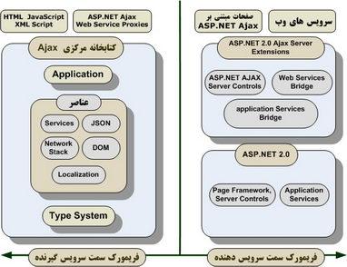 ساختار معماری فريمورك ASP. NET Ajax