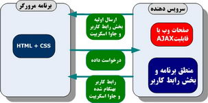 مدل پياده سازي با محوريت سرويس دهنده